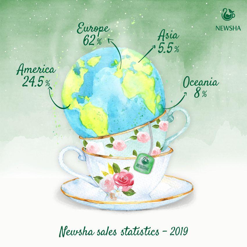 آمار فروش بین المللی نیوشا در سال 2019